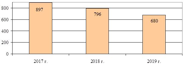 Анализ контроля после выпуска товаров: количество проверок, проведенных во взаимодействии с налоговыми органами в 2017 – 2019 годах