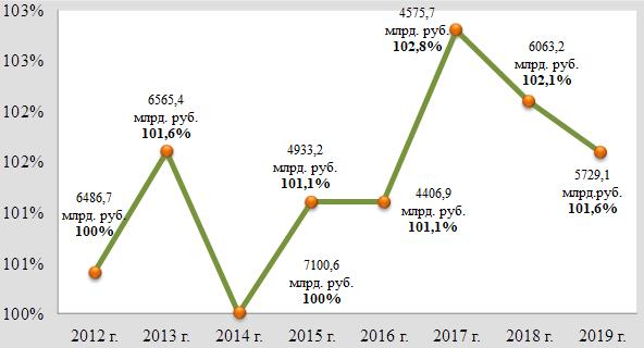 Анализ таможенных платежей: выполнение задания по администрируемым ФТС России доходам, в миллиардах рублей