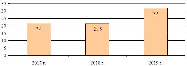 динамика взыскания таможенных платежей в результате применения мер по минимизации рисков в 2017 – 2019 годах, в миллиардах рублей