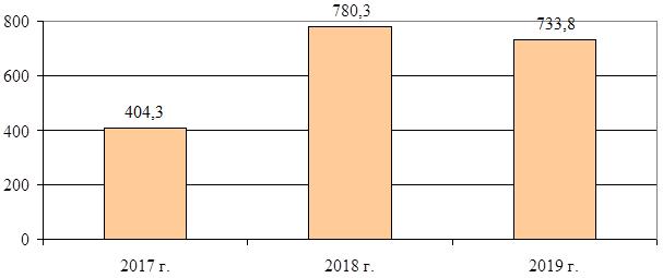 динамика отказа в предоставления преференциального режима в 2017 – 2019 годах, в миллионах рублей