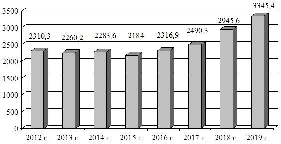Анализ таможенных платежей: динамика перечислений таможенных платежей в доход федерального бюджета при импорте в 2012 – 2019 годах, в миллиардах рублей