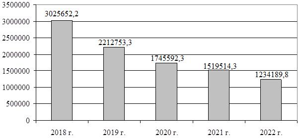 Анализ вывозных таможенных пошлин: динамика и прогноз поступлений вывозных таможенных пошлин