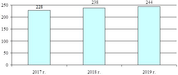 Анализ внешней торговли: динамика импорта Российской Федерации
