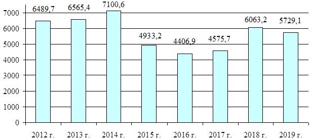 Динамика перечислений таможенных и иных платежей, администрируемых ФТС России, в доход федерального бюджета