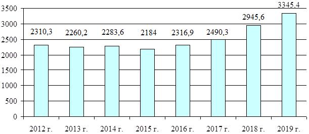 Динамика перечислений таможенных платежей в доход федерального бюджета при импорте