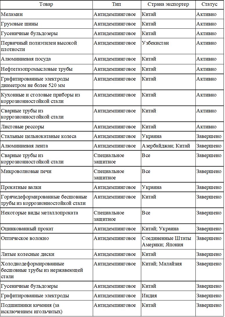 Меры защиты внутреннего рынка: расследования, проводимые в ЕАЭС