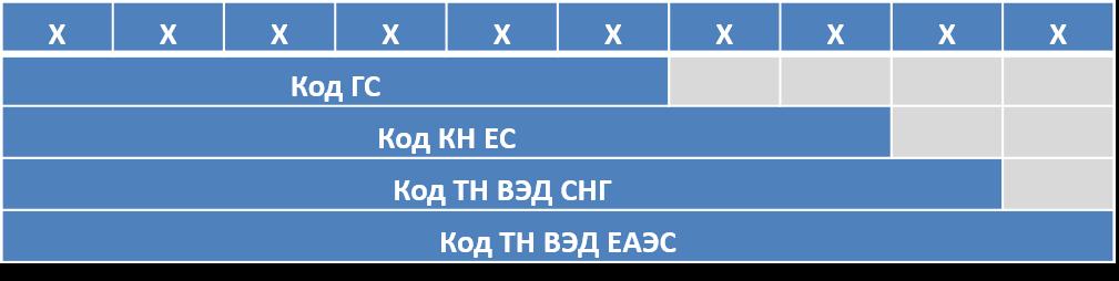 Структура ТН ВЭД